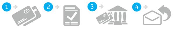 Bankkártyás fizetési tranzakció lépési a www.tonerkereso.hu weboldalon
